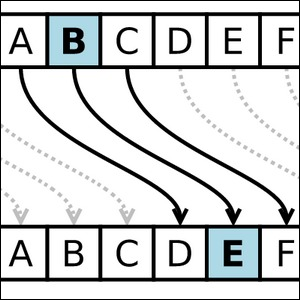 An example of a Caesar cipher with a shift of 3 (plain text at top, cipher text at bottom).