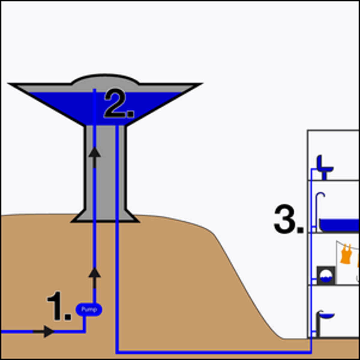 A diagram showing how a water tower works.