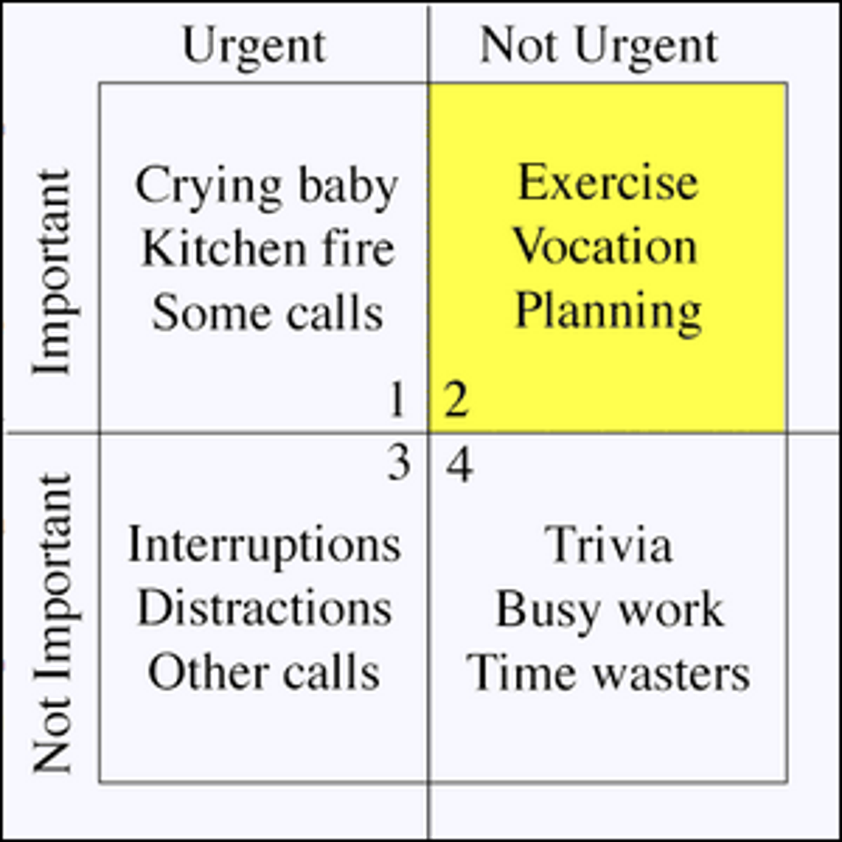 A time management matrix as described in the 1994 Merrill and Covey book First Things First.