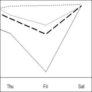 A chart showing weight gain and weight loss over the course of a week.
